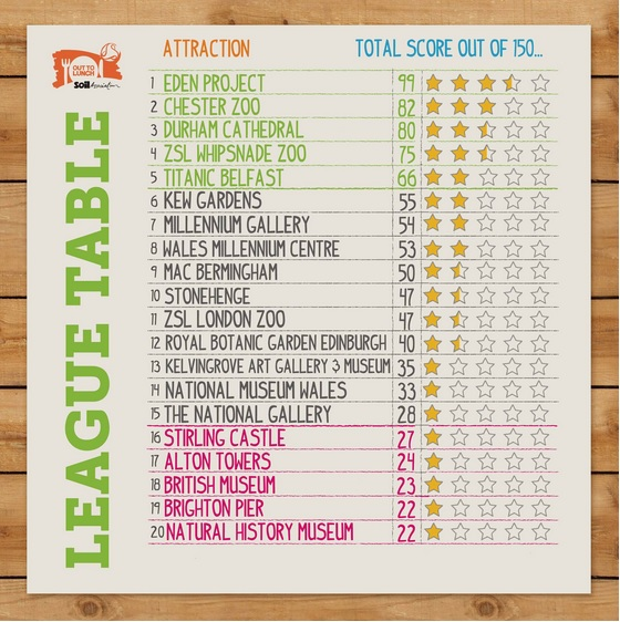 League Table of Secret Review sponsered by Soil Association of Children's Food offered at UK Attractions